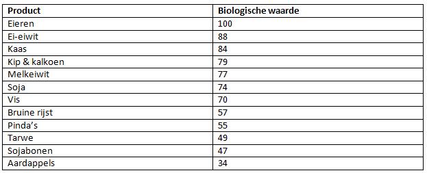 biologische waarde van eiwitten