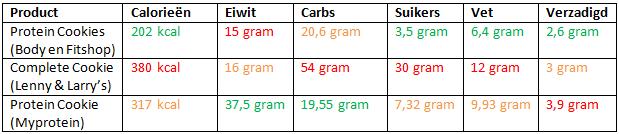 vergelijking eiwit koeken