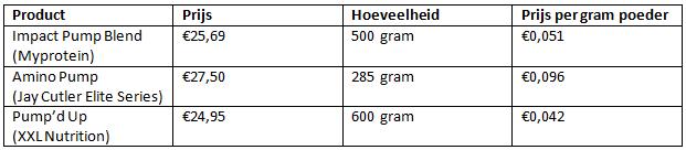 prijs Impact Pump Myprotein