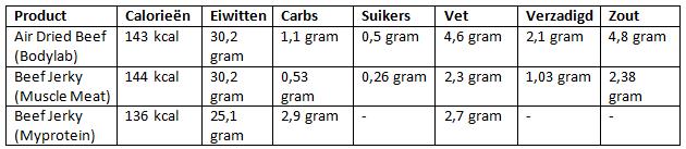 voedingswaarden beef jerky