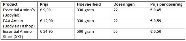 aminozuur prijzen