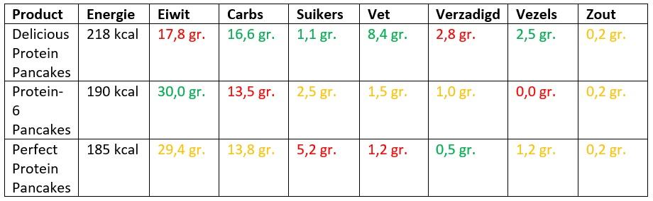 protein pancakes vergelijken