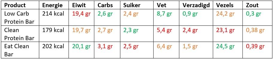 protein bars vergelijken