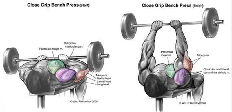 close grip bench press uitvoering