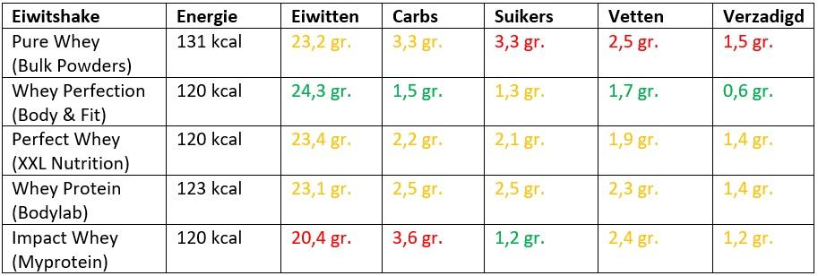 eiwitshakes vergelijken