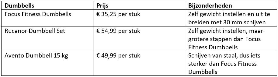 dumbbell prijzen vergelijken
