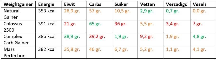 weightgainers vergelijken