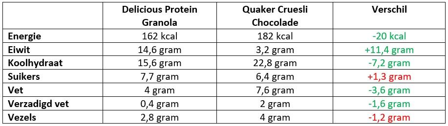 delicious protein granola ervaring