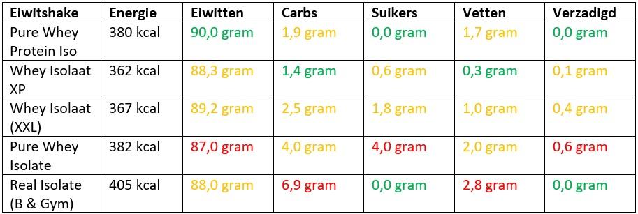 isolaat eiwitshakes vergelijken