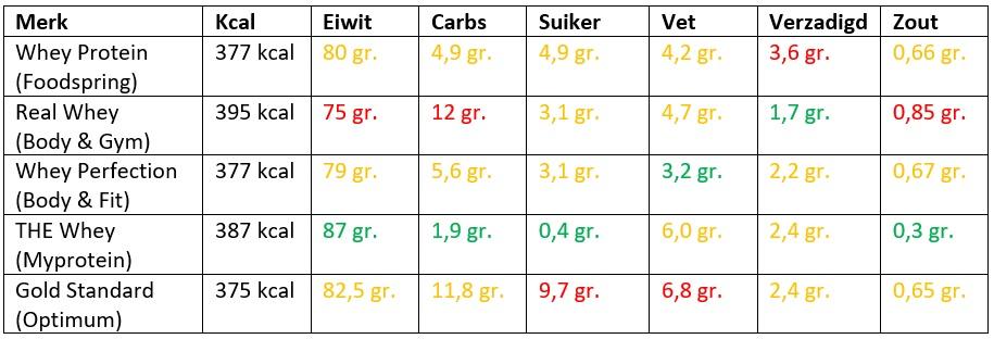 whey protein vergelijken