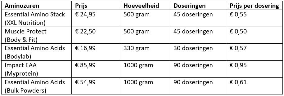 aminozuren prijs