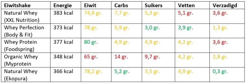 natural eiwitshakes vergelijken