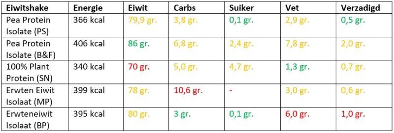 pea protein voedingswaarden